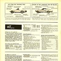 1967 427/435 vs. Shelby GT500; Motor Trend, April 1967 by Administrator