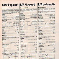 Car and Driver, December 1972 - 1973 L-82 and LS-4 Road Tests by david